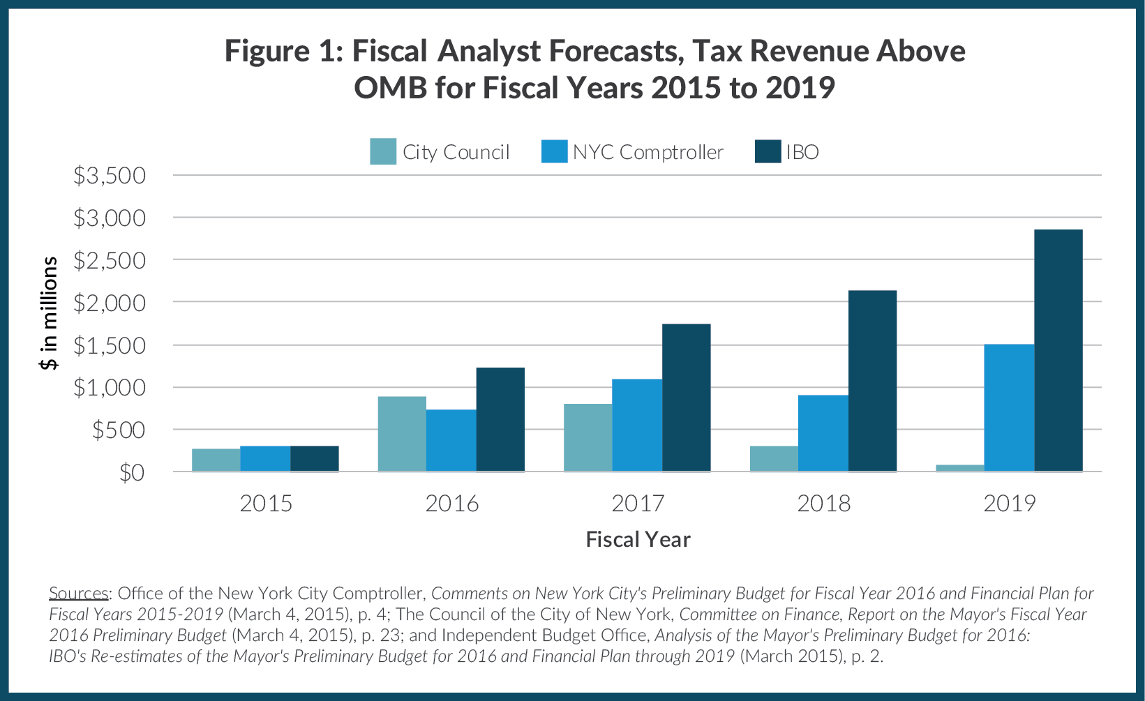 Figure 1: Fiscal Monitor Forecasts,  Tax Revenue Above OMB for Fiscal Years 2015 to 2019