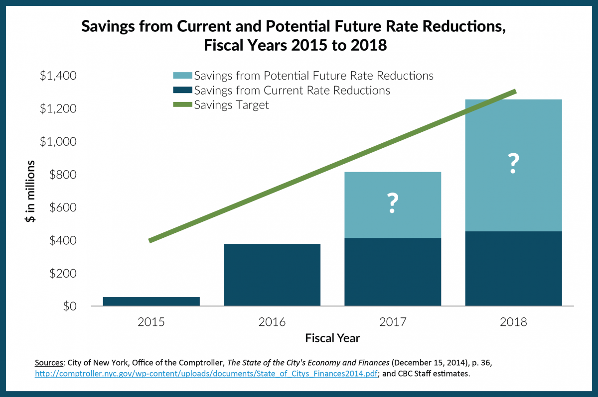 Savings from Current and Potential Future Rate Reductions,  Fiscal Years 2015 to 2018