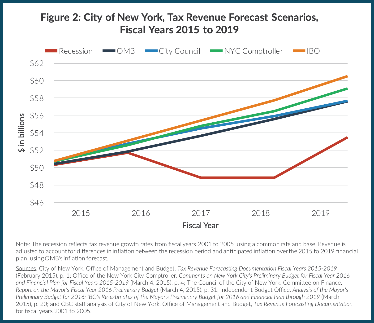 Figure 2: City of New York, Tax Revenue Forecast Scenarios,  Fiscal Years 2015 to 2019