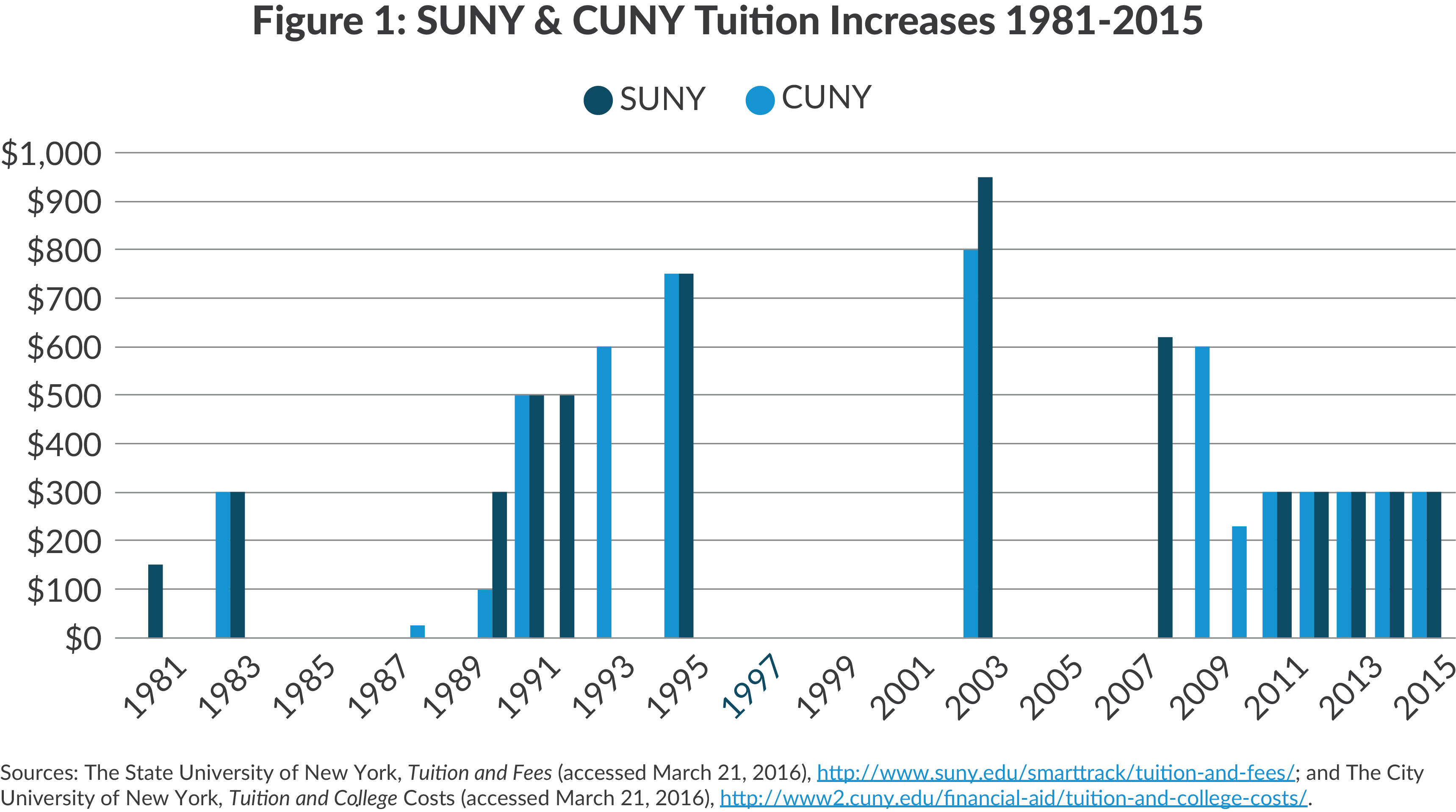 Figure 1: SUNY & CUNY Tuition Increases 1981-2015