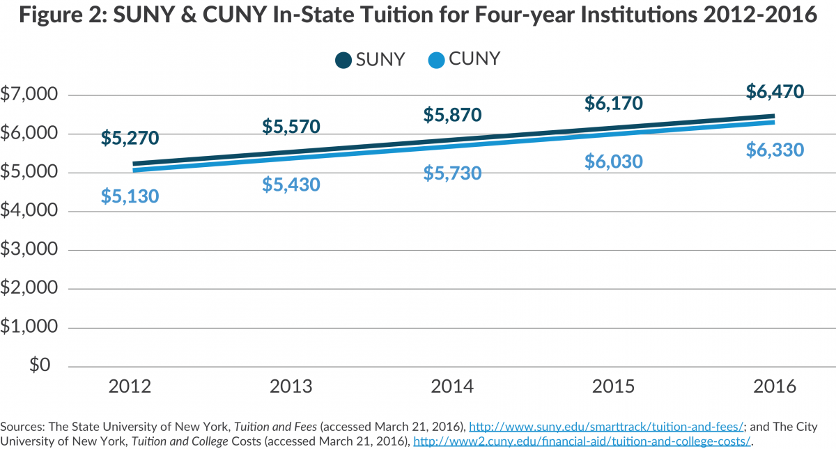 Figure 2: SUNY & CUNY In-State Tuition for Four-year Institutions 2012-2016
