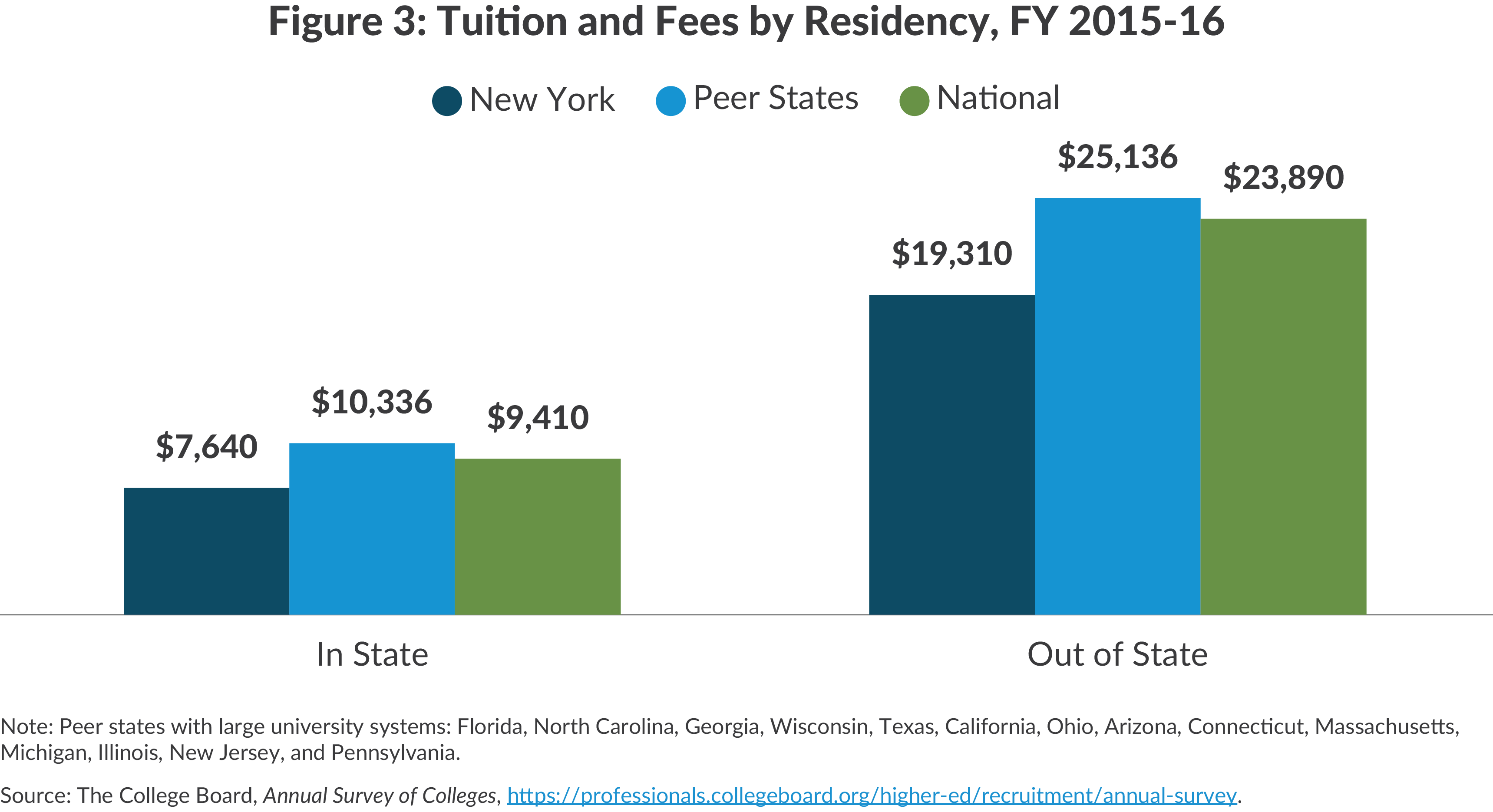 Figure 3: Tuition and Fees by Residency  FY 2015-16