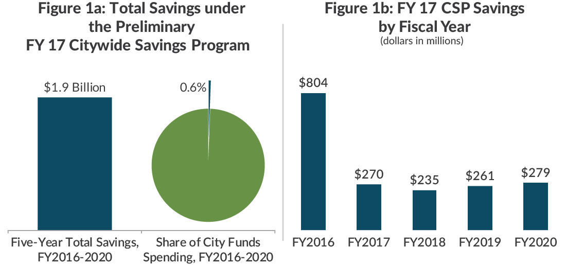 Savings under the Preliminary FY17 Citywide Savings Program