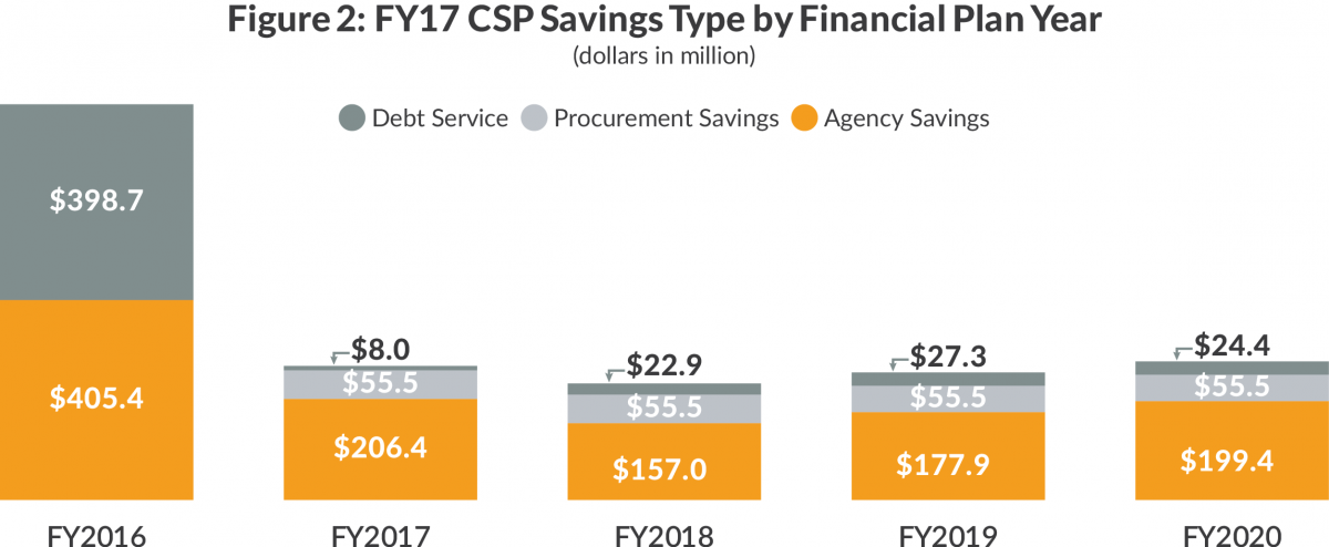 Figure 2: FY17 CSP Savings Type by Financial Plan Year