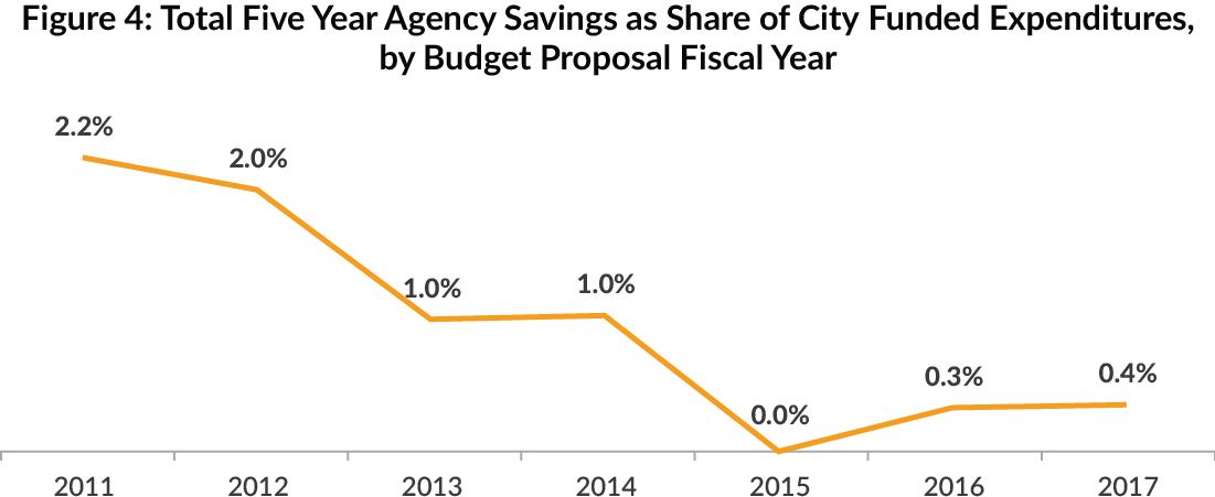 Figure 4: Total Five Year Agency Savings as Share of City-Funded Expenditures, by Budget Proposal Fiscal Year