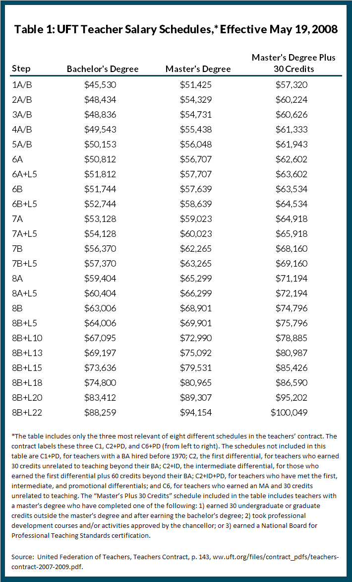 Table 1: UFT Teacher Salary Schedules,* Effective May 19, 2008
