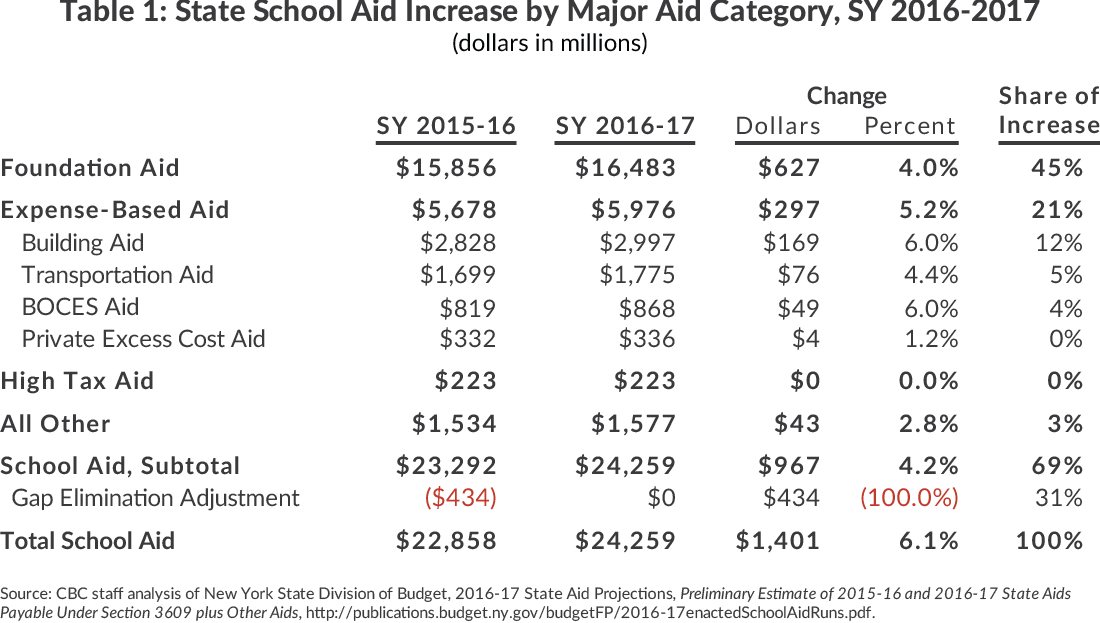 Table 1: State School Aid Increase by Major Aid Category, SY 2016-2017