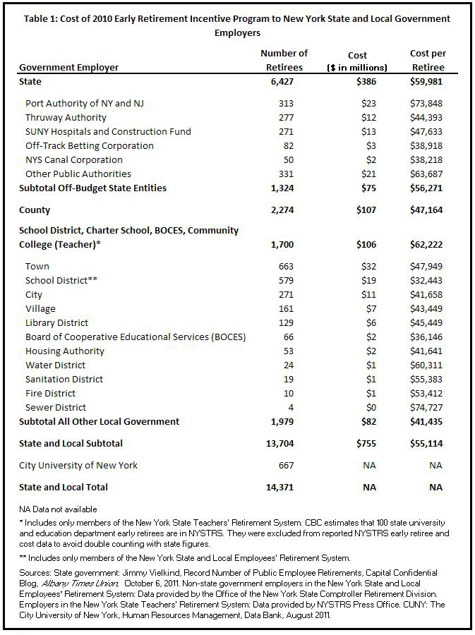 New York State Early Retirement Incentive 2012 http://www.cbcny.org/cbc-blogs/blogs/how-much-did-new-york's-2010-early-retirement-incentive-save
