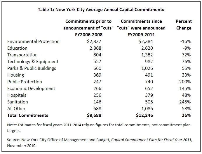 When Will the Capital Budget Cuts Really Arrive? | CBCNY