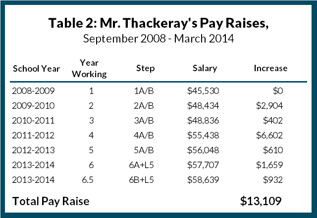 Table 2: Mr. Thackeray's Pay Raises, September 2008 - March 2014