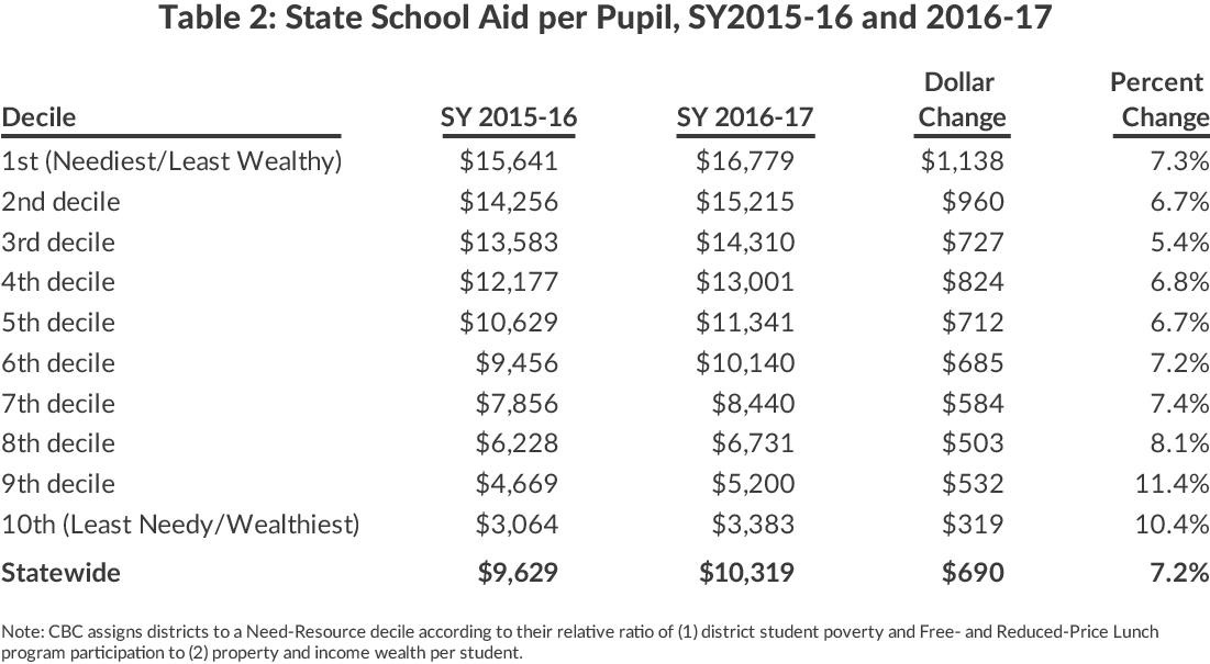 Table 2: State School Aid per Pupil, SY2015-16 and 2016-17