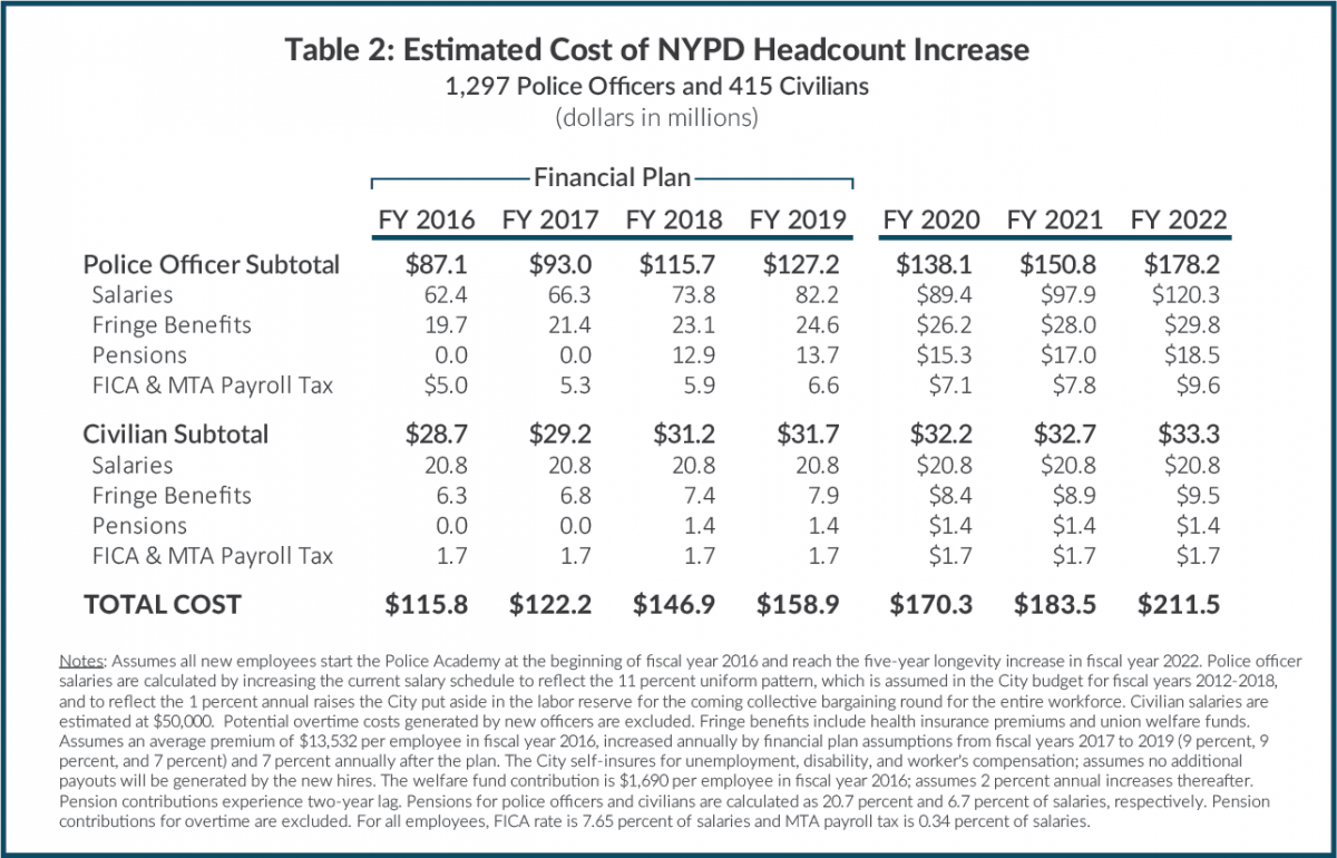 Table 2: Estimated Cost of NYPD Headcount Increase