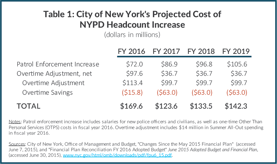 Table 1: City of New York's Projected Cost of NYPD Headcount Increase