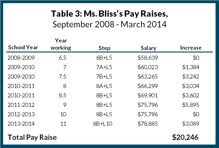 Table 3: Ms. Bliss's Pay Raises, September 2008 - March 2014
