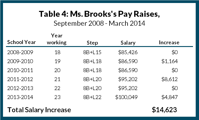 Table 4: Ms. Brooks's Pay Raises, September 2008 - March 2014