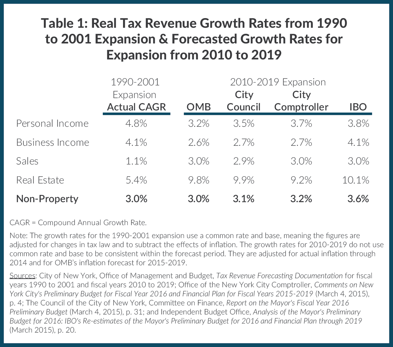 Table 1: Real Tax Revenue Growth Rates from 1990 to 2001 Expansion & Forecasted Growth Rates for Expansion from 2010 to 2019