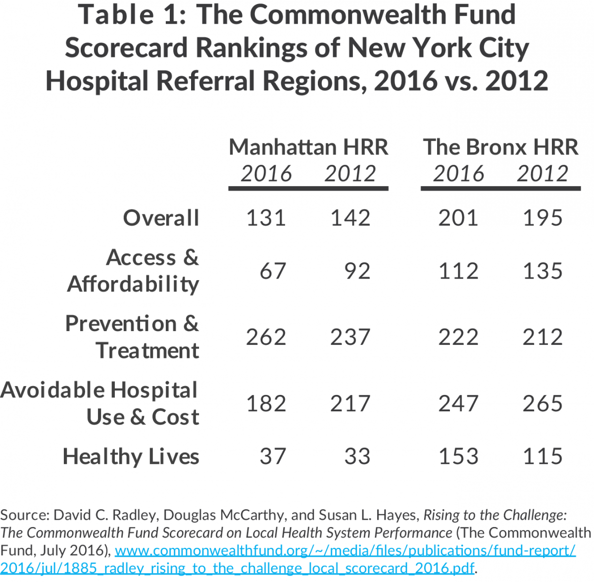 Table 1: The Commonwealth Fund Scorecard Rankings of New York City Hospital Referral Regions, 2016 vs. 2012