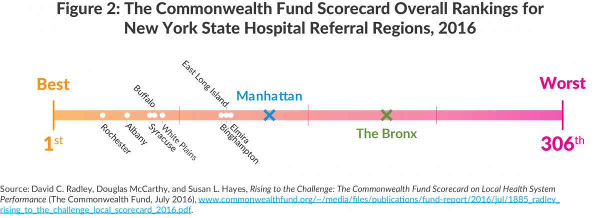 Figure 2: The Commonwealth Fund Scorecard Rankings for New York State Hospital Referral Regions, 2016