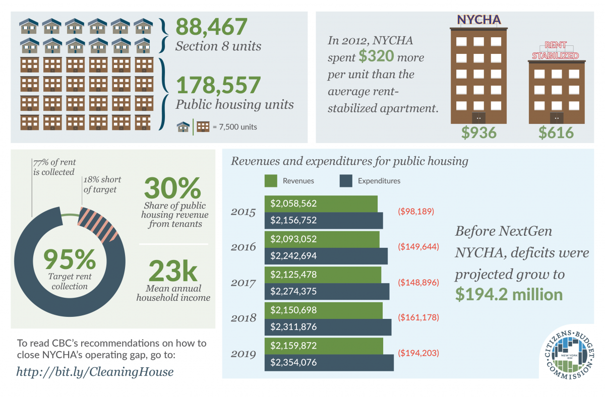Facts About NYCHA
