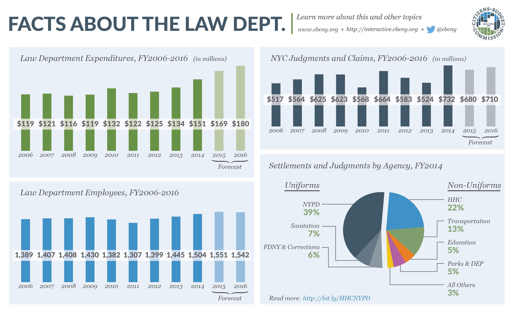 Facts about the NYC Law Department