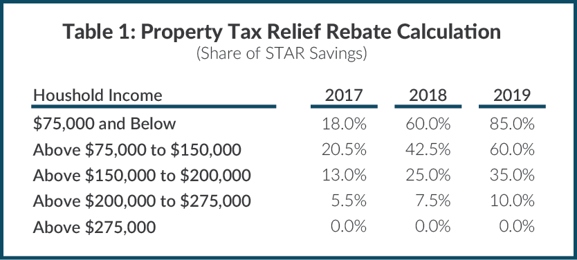 Table 1: Property Tax Relief Rebate Calculation