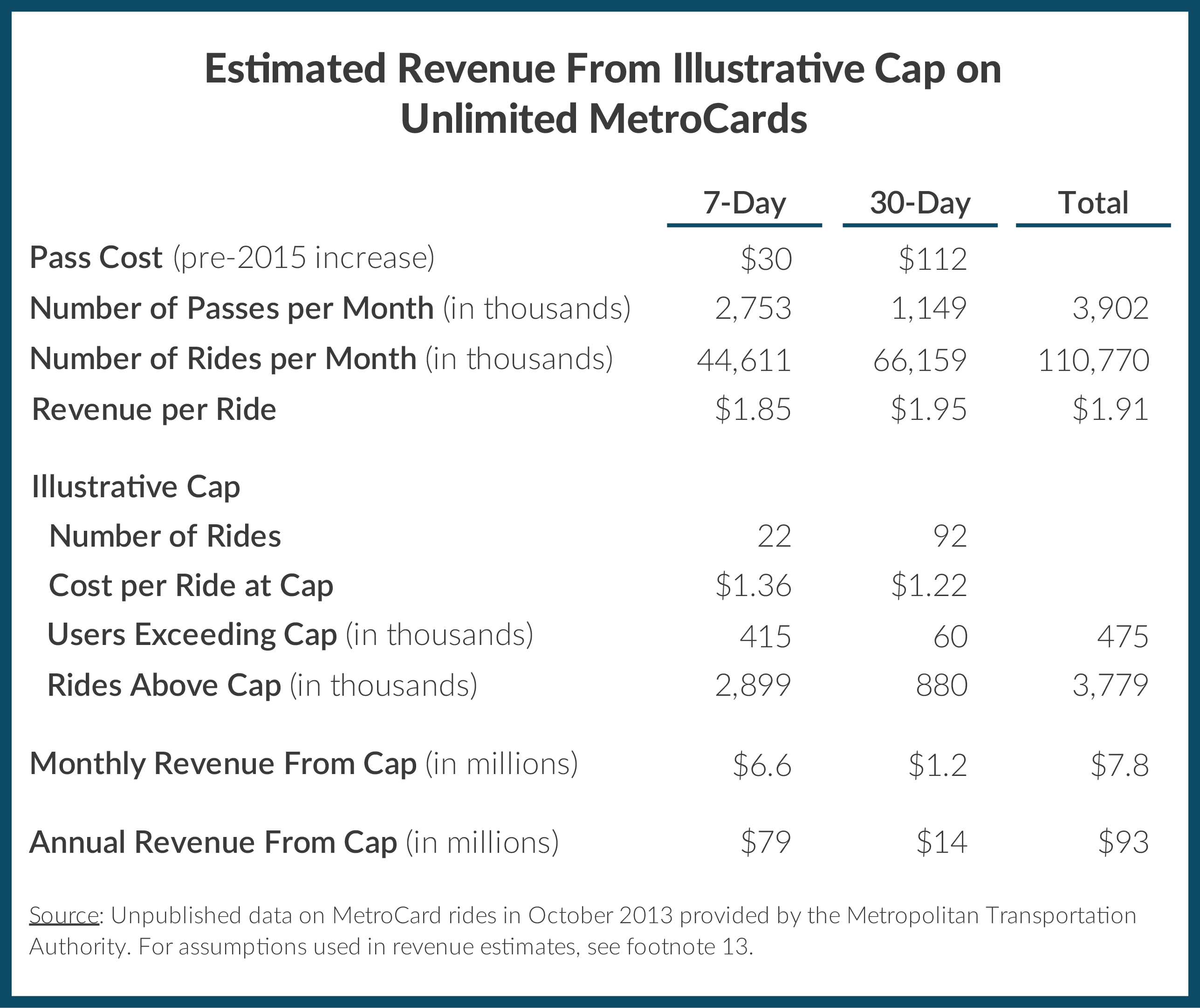 Estimated Revenue From Illustrative Cap on Unlimited MetroCards