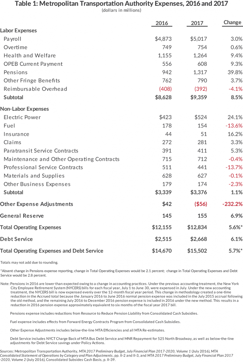 Table 1: Metropolitan Transportation Authority Expenses, 2016 and 2017