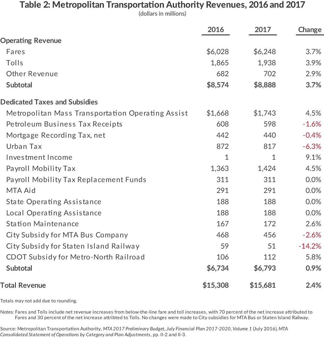 Table 2: Metropolitan Transportation Authority Revenues, 2016 and 2017