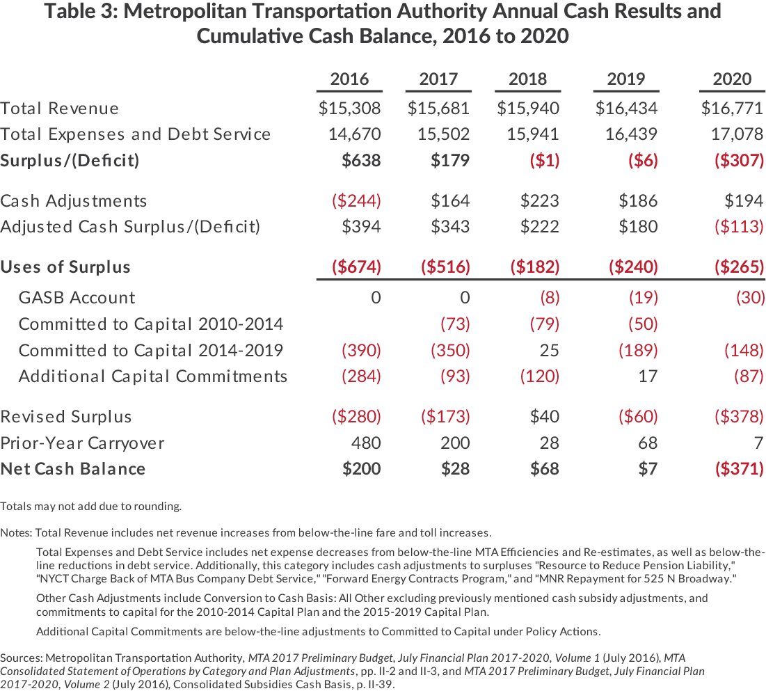 Table 3: Metropolitan Transportation Authority Annual Cash Results and Cumulative Cash Balance, 2016 to 2020
