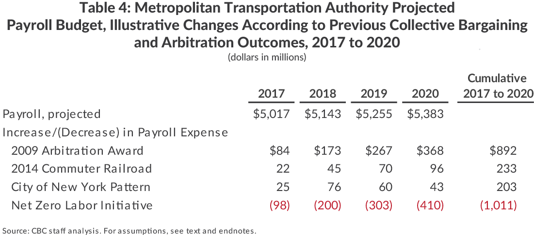 Table 4: Metropolitan Transportation Authority Projected Payroll Budget, Illustrative Changes According to Previous Collective Bargaining and Arbitration Outcomes, 2017 to 2020