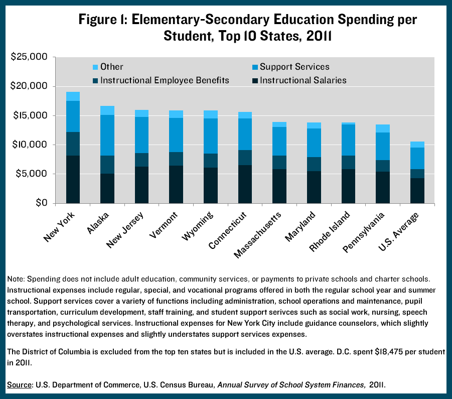 Education spending, NY and top 10 states, 2011