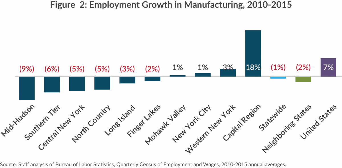 Bar chart showing manufacturing jobs lost and gained by NY region, 2010-2015