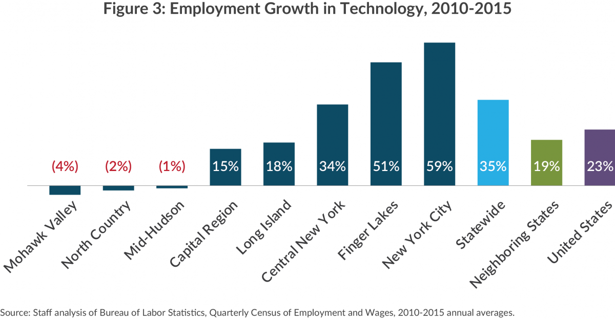 Bar chart showing technology jobs lost and gained by NY region, 2010-2015