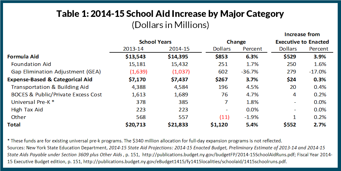school aid increase by major category fy2015
