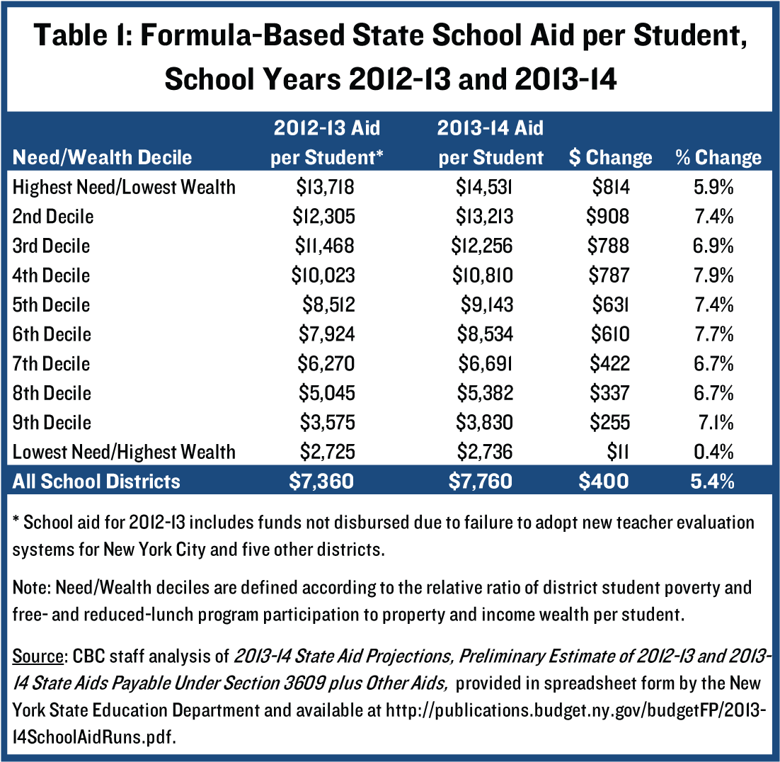 formula-based ny state school aid in school years 2012-2013 and 2013-2014
