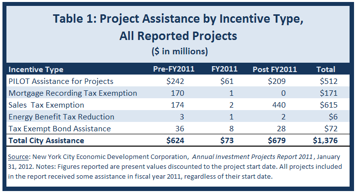 NYC economic development project assistance by type and year