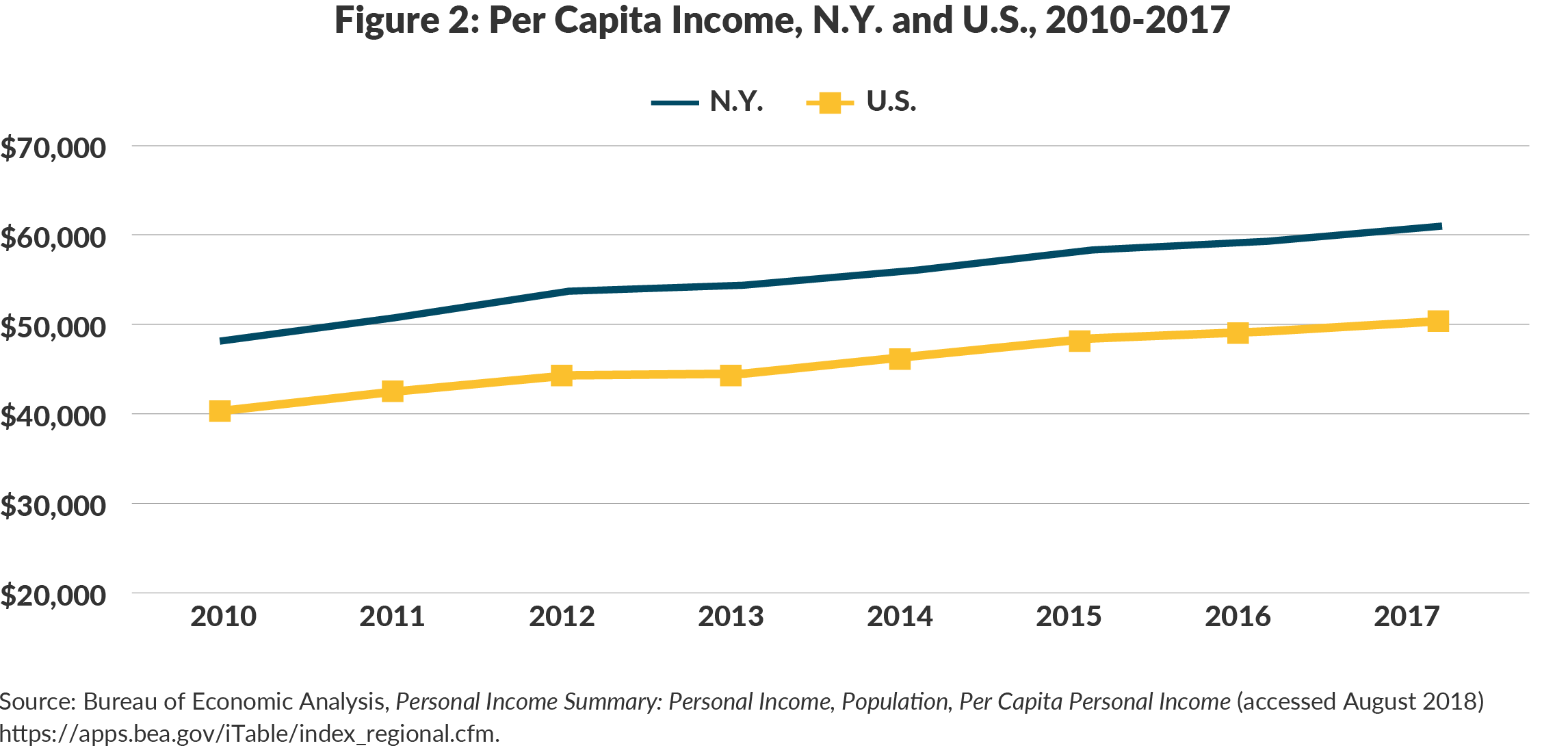 Figure 2: Per Capita Income, N.Y. and U.S., 2010-2017