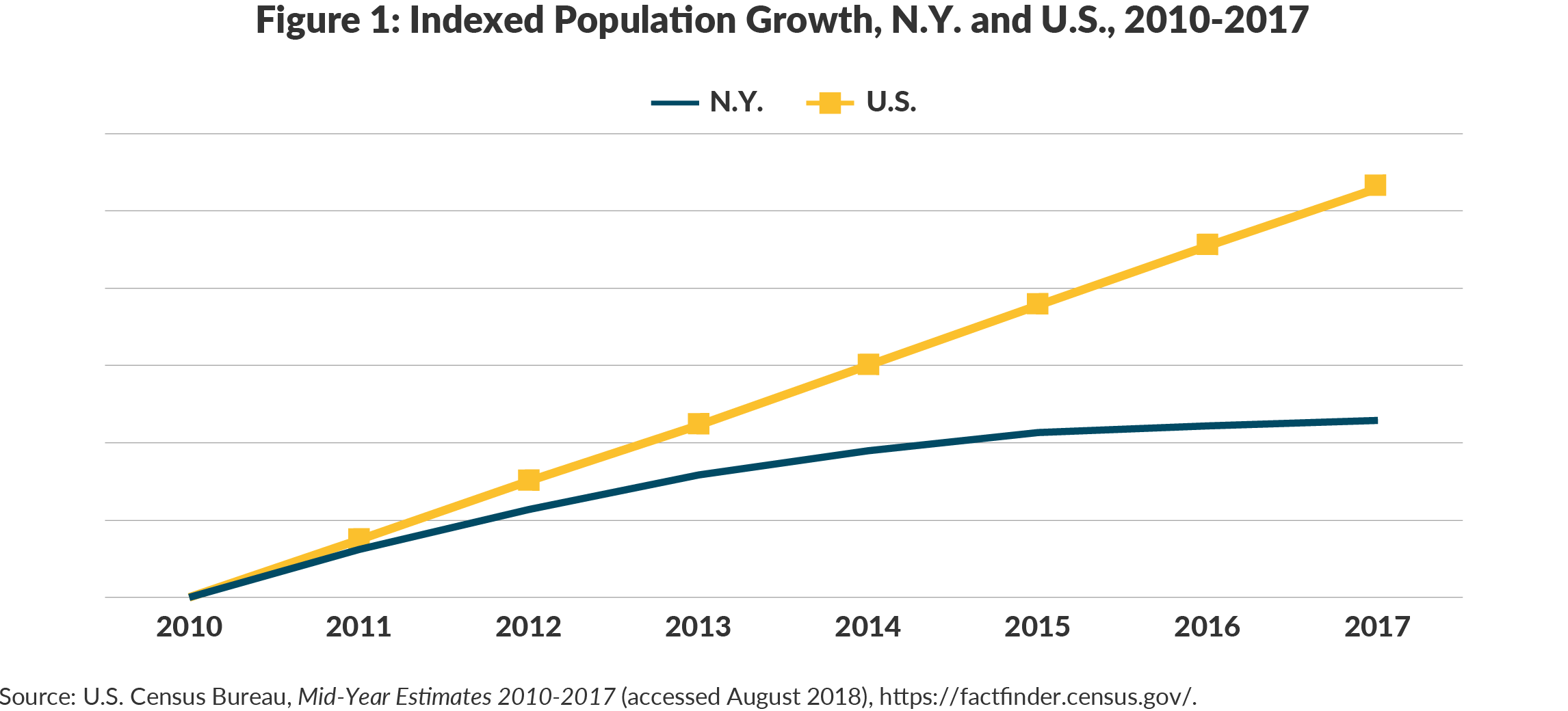 Figure 1: Indexed Population Growth, N.Y. and U.S., 2010-2017