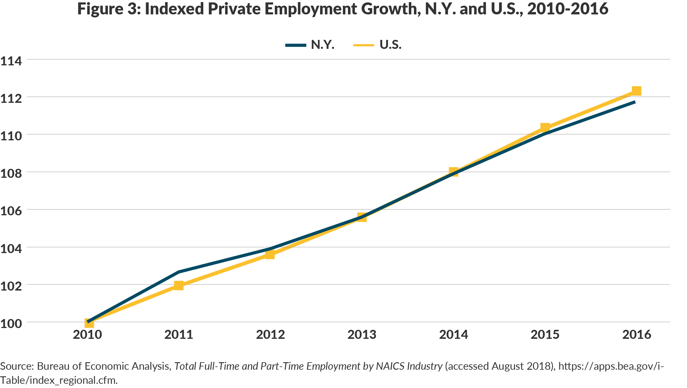Figure 3: Indexed Private Employment Growth, N.Y. and U.S., 2010-2016
