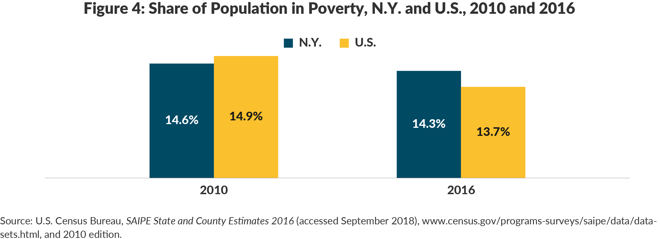 Figure 4: Share of Population in Poverty, N.Y. and U.S., 2010 and 2016