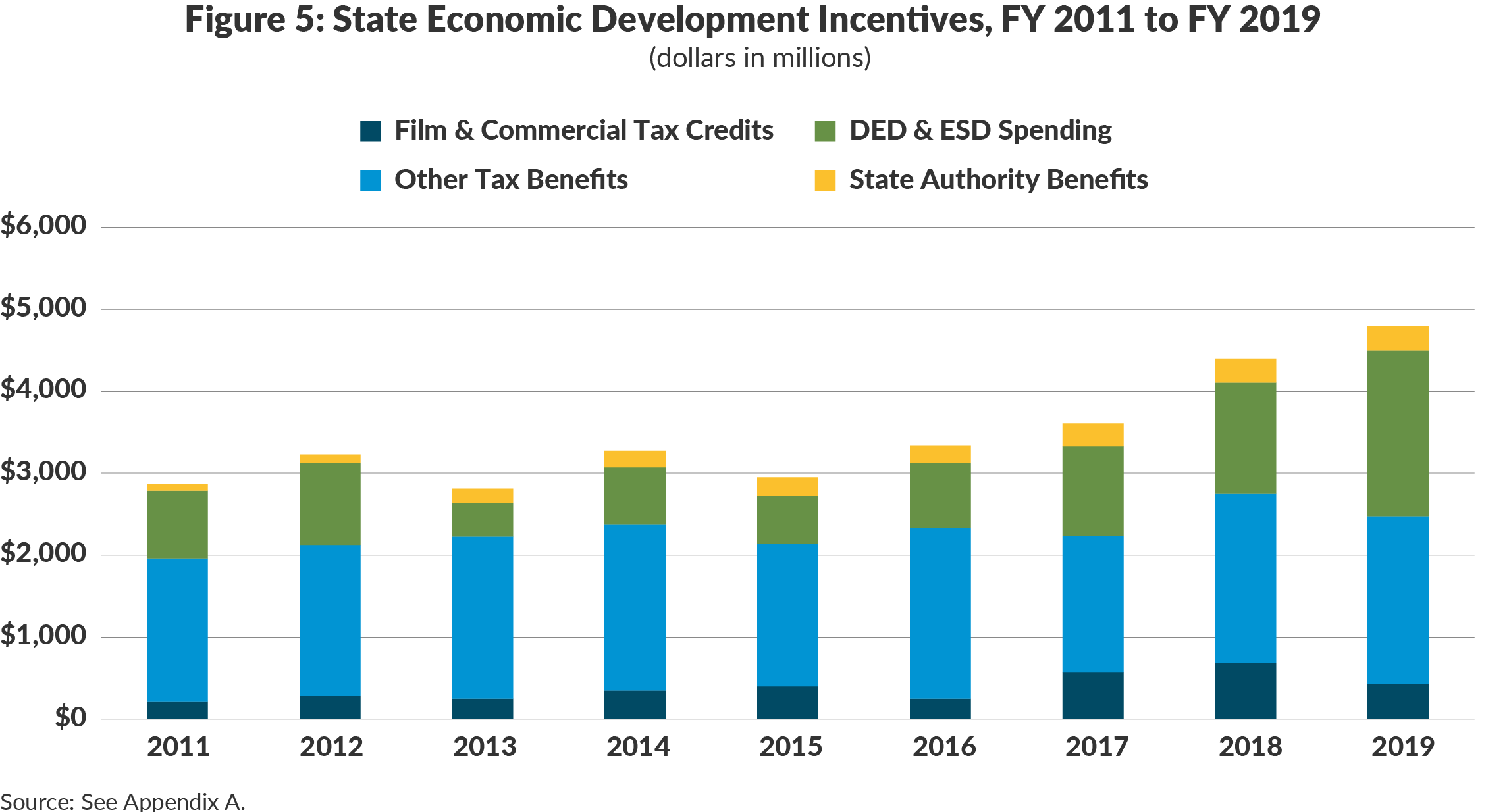 Figure 5: State Economic Development Incentives, FY 2011 to FY 2019