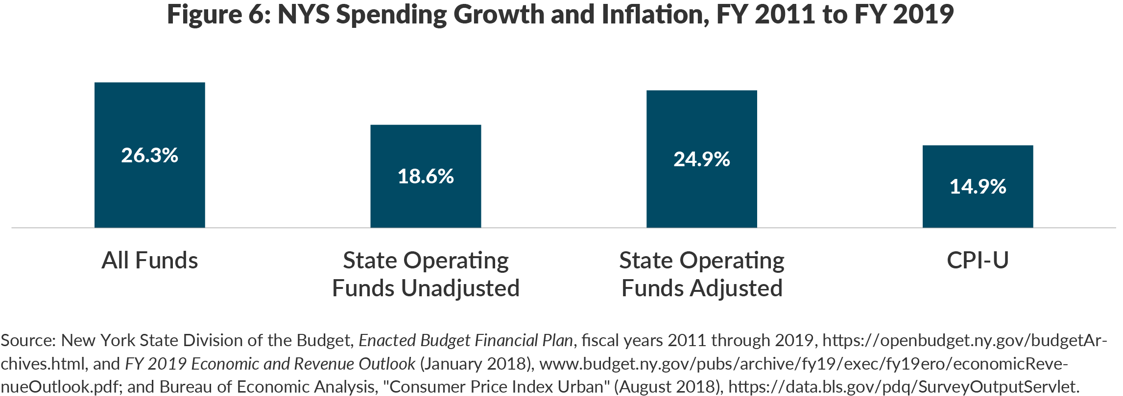 Figure 6: NYS Spending Growth and Inflation, FY 2011 to FY 2019
