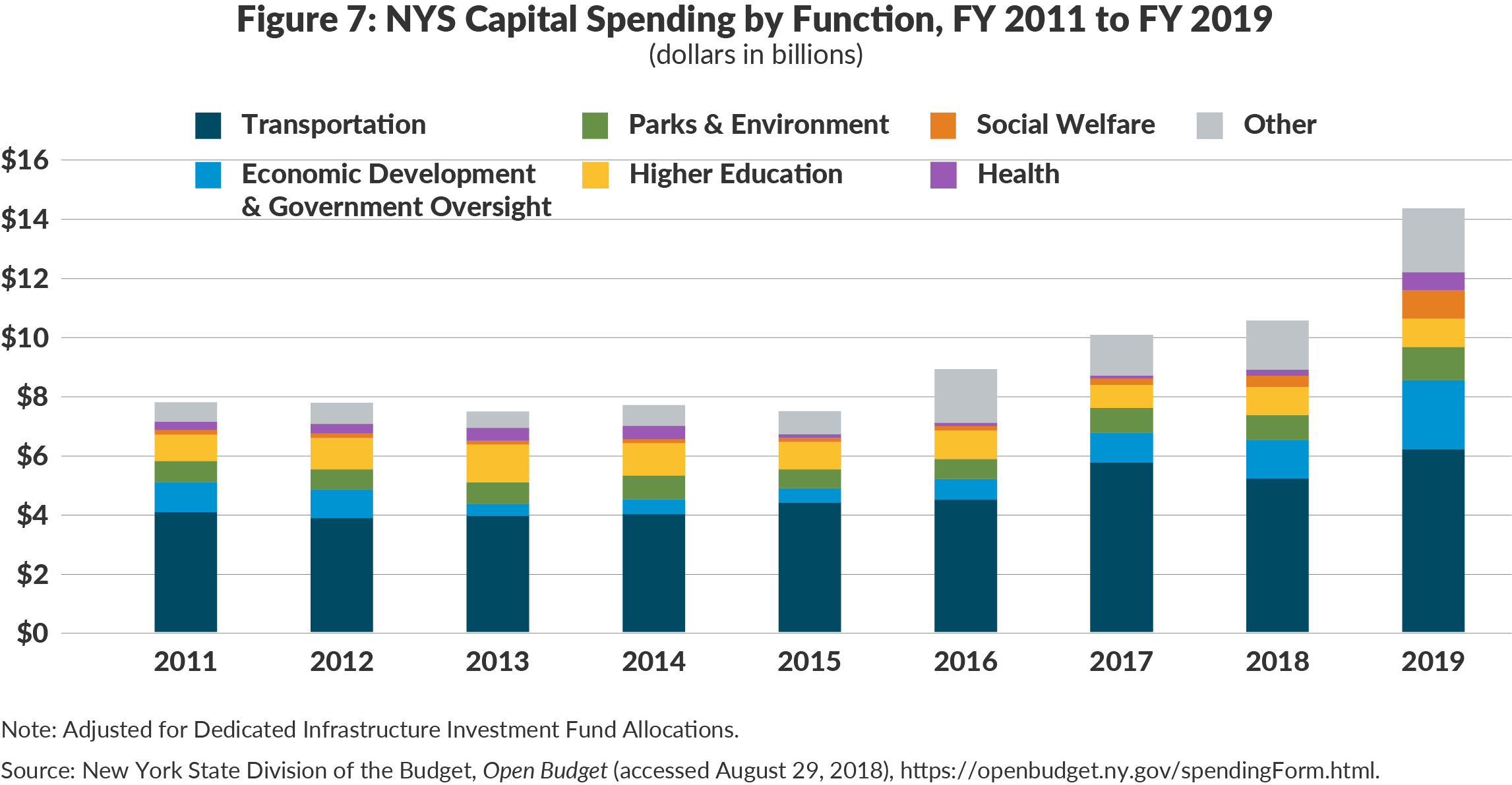 Figure 7: NYS Capital Spending by Function, FY 2011 to FY 2019