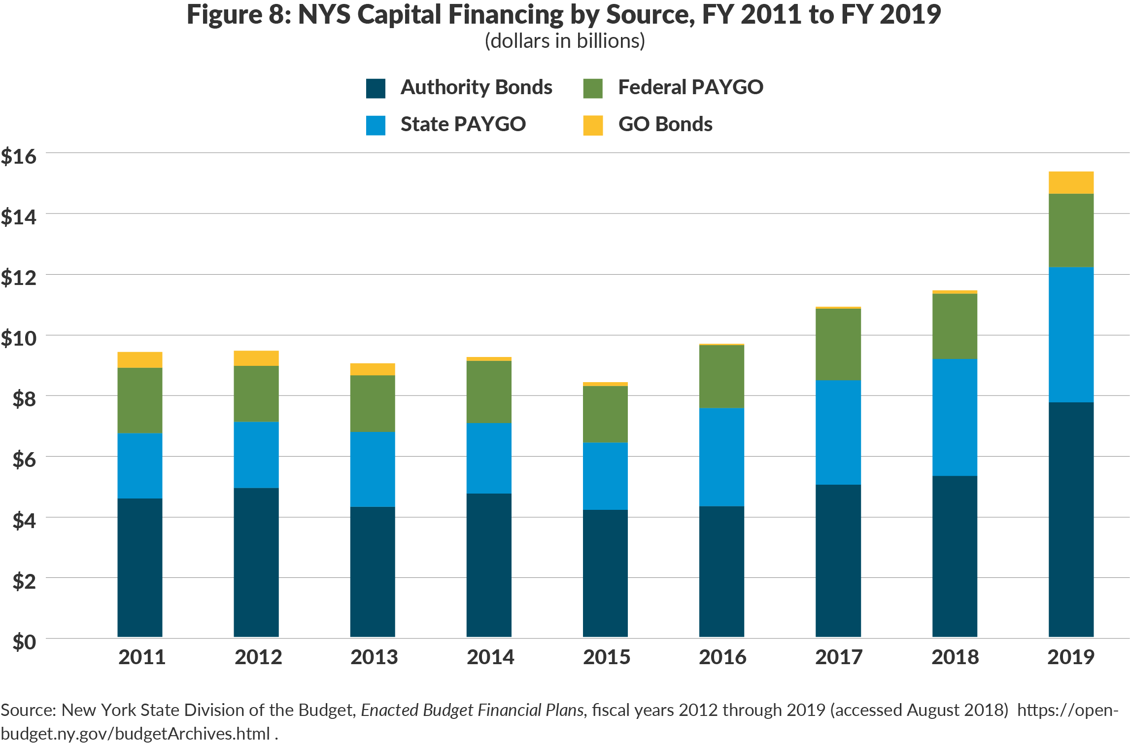 Figure 8: NYS Capital Financing by Source, FY 2011 to FY 2019