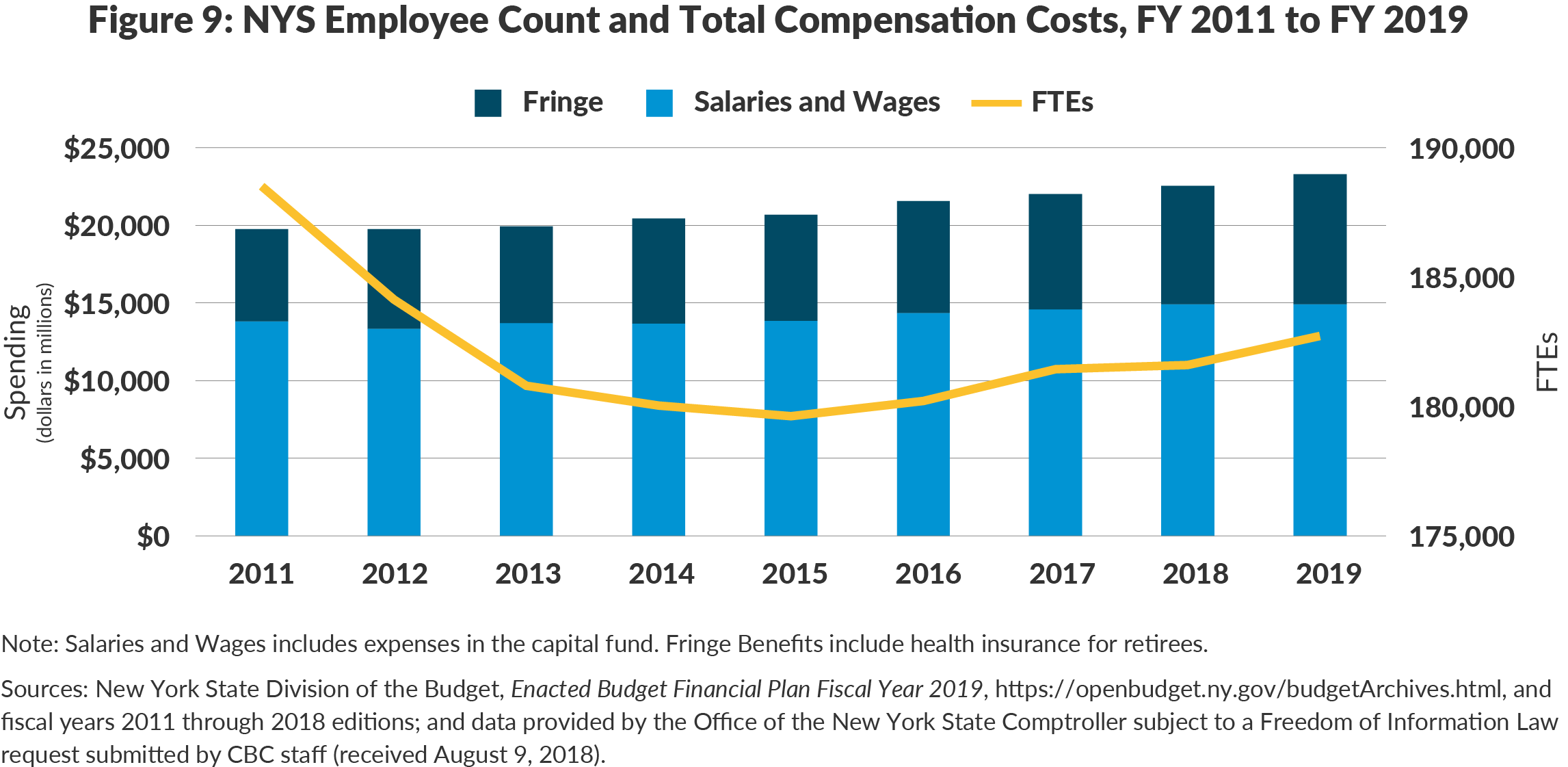 Figure 9: NYS Employee Count and Total Compensation Costs, FY 2011 to FY 2019