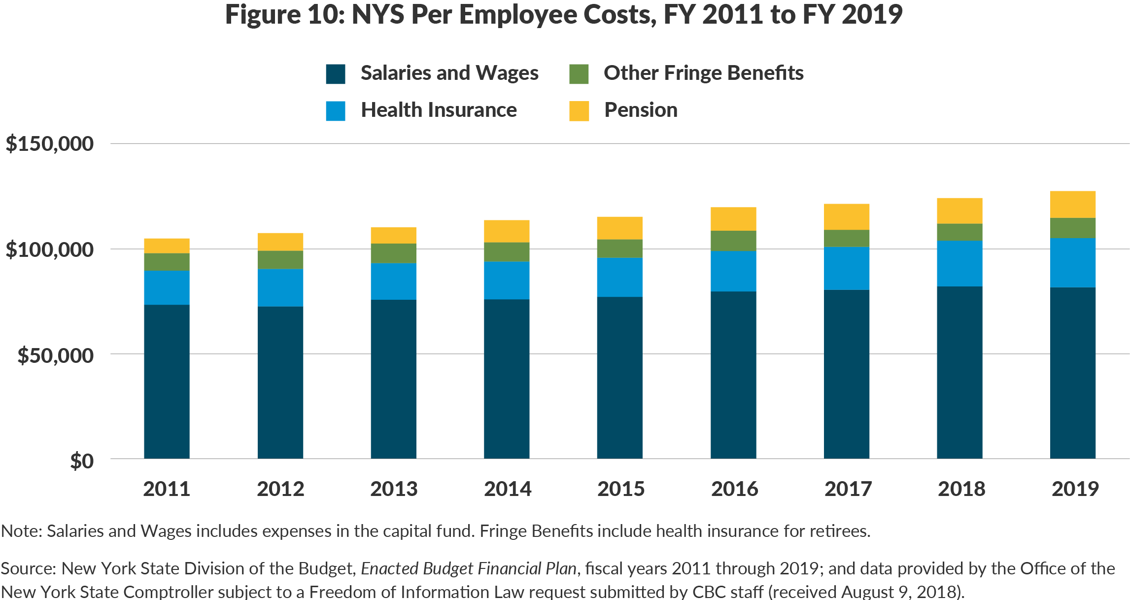 Figure 10: NYS Per Employee Costs, FY 2011 to FY 2019