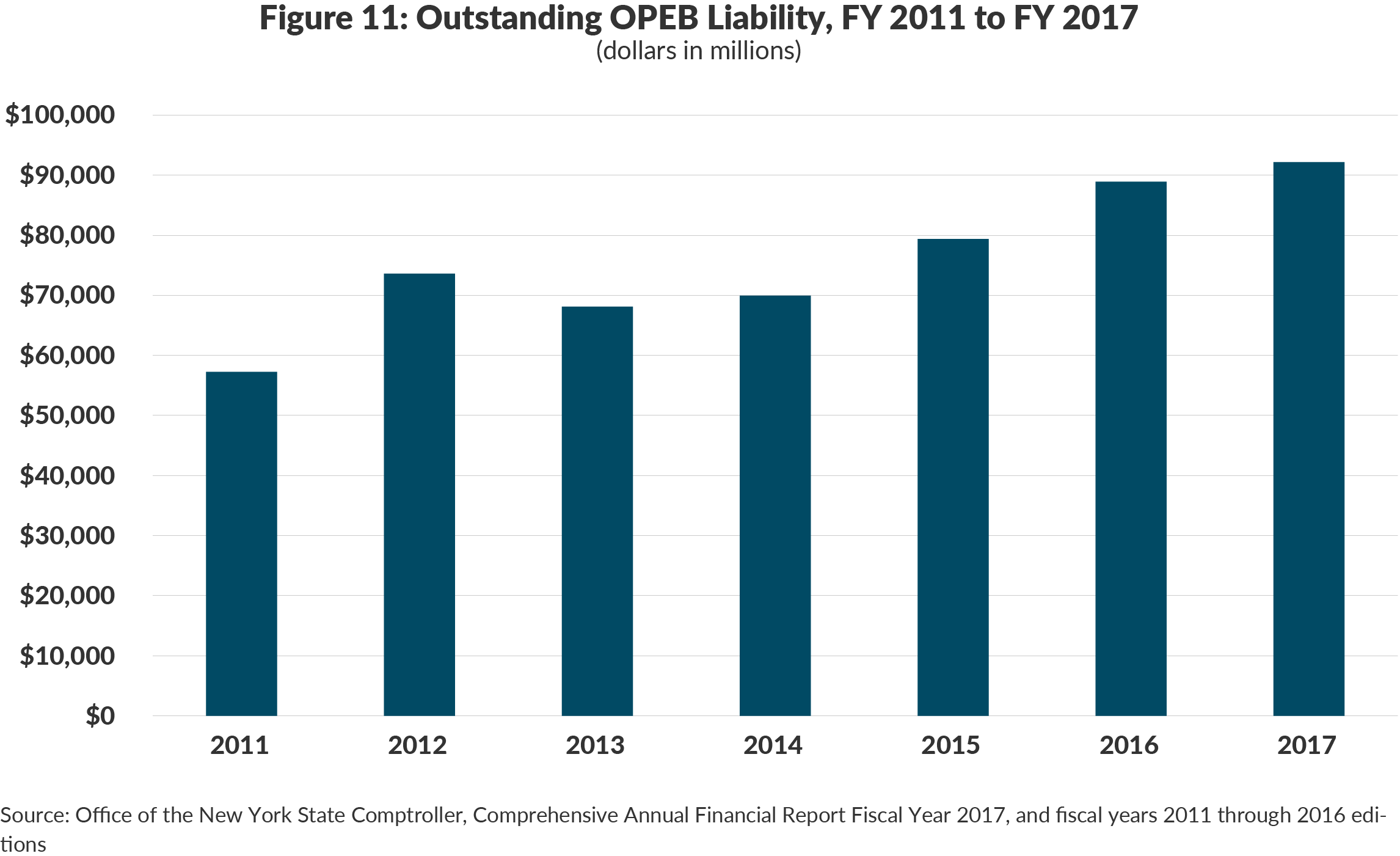 Figure 11: Outstanding OPEB Liability, FY 2011 to FY 2017