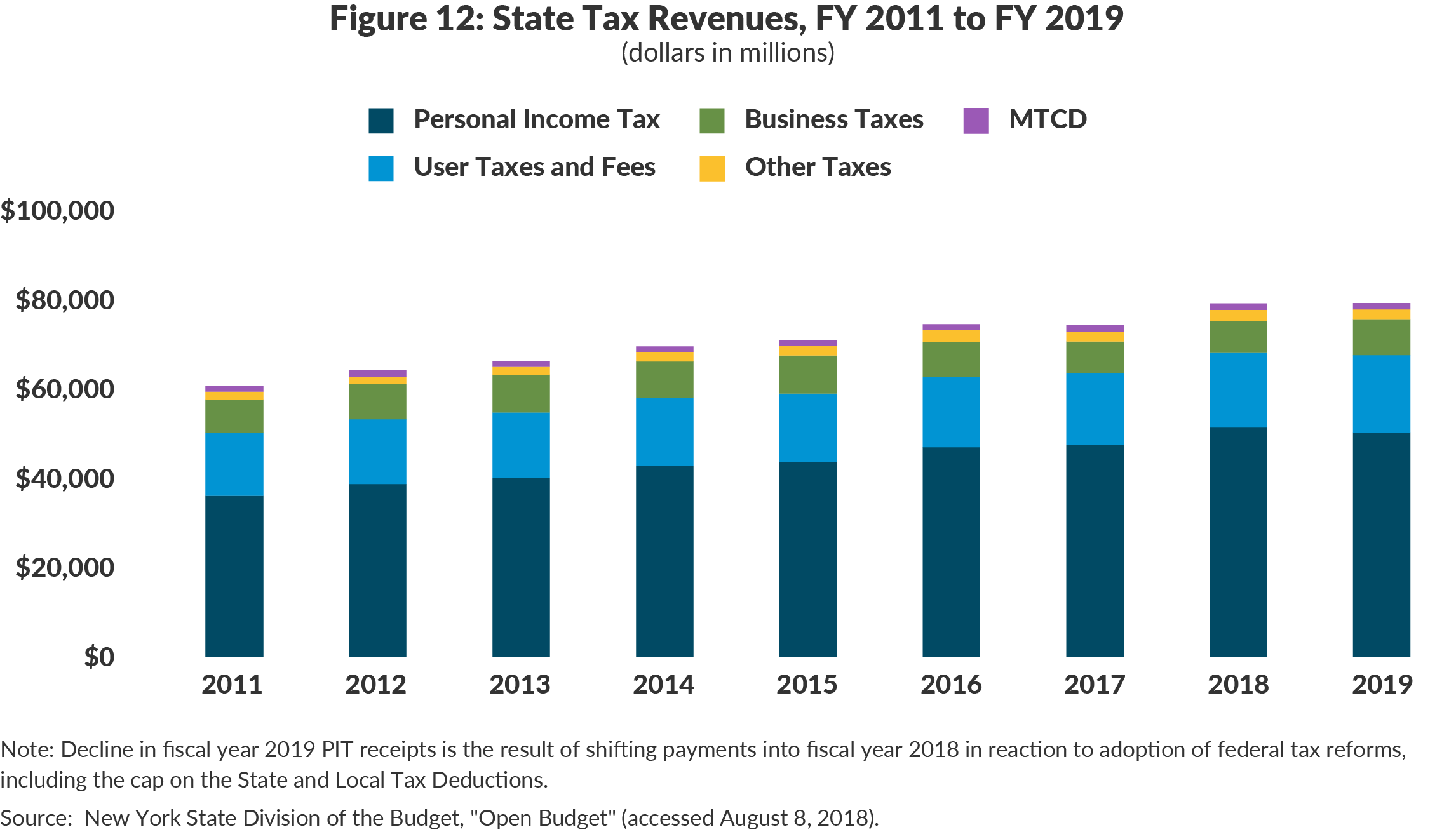 Figure 12: State Tax Revenues, FY 2011 to FY 2019