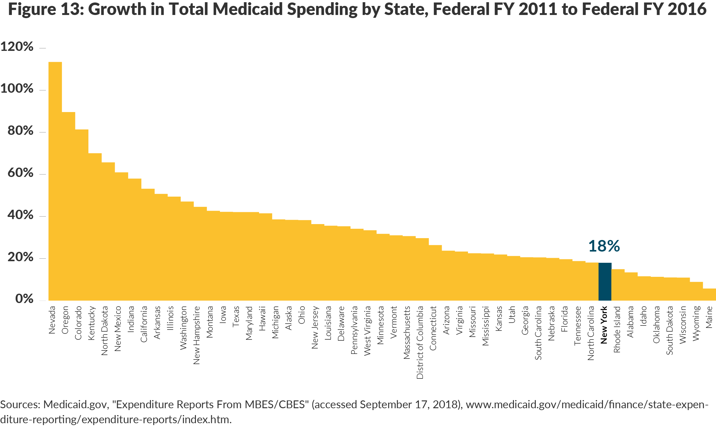 Figure 13: Growth in Total Medicaid Spending by State, Federal FY 2011 to Federal FY 2016