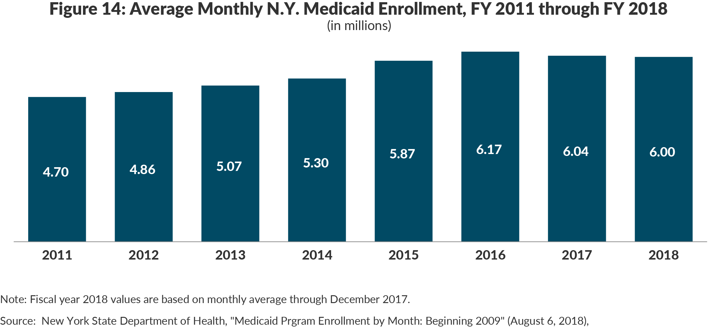 Figure 14: Average Monthly N.Y. Medicaid Enrollment, FY 2011 through FY 2018